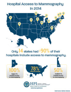 Access to Mammography